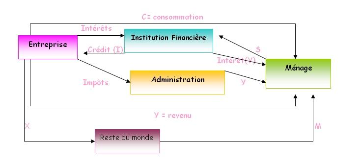 Circuit economique a 3 agents