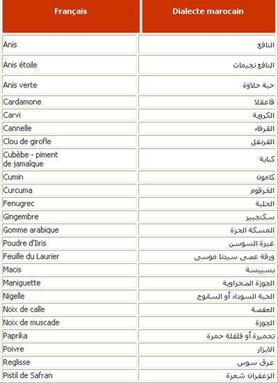 Listes Des épices : Liste des epices marocaines
