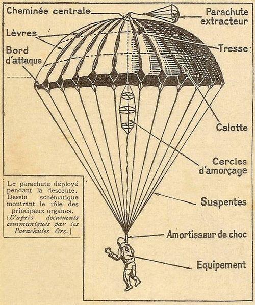 Le parachute - Dessin parachutiste ...