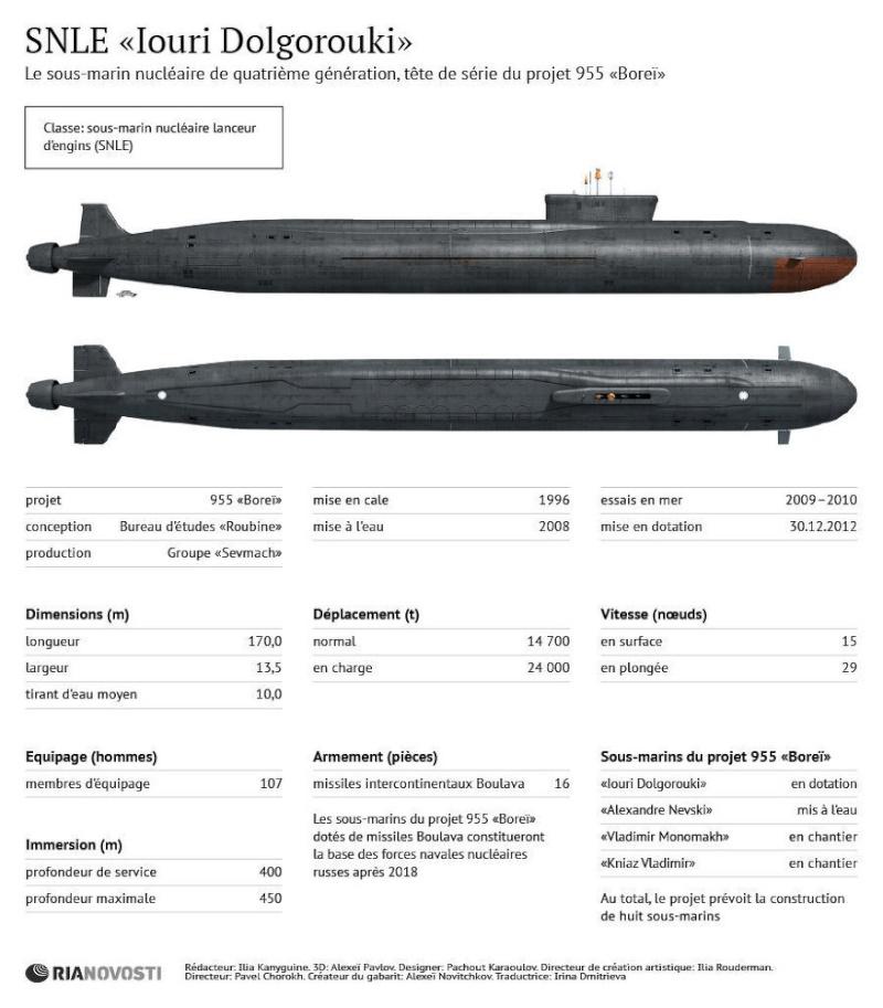 водоизмещение подводной лодки борей