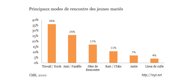 Sites de rencontres amoureuses au senegal